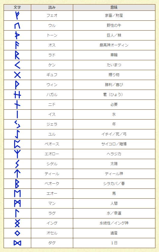 ルーン文字の種類